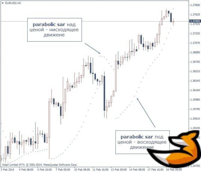 Индикатор parabolic sar - практика применения
