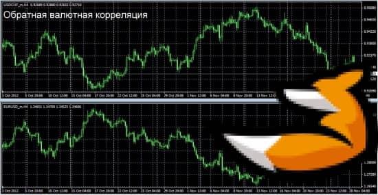 Стратегия корреляции eur/usd и usd/chf