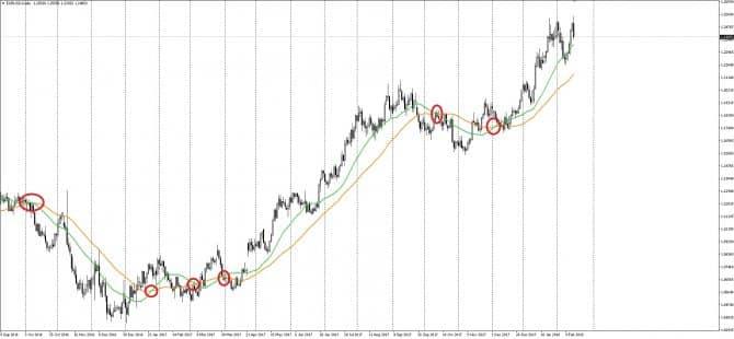Трендовая стратегия Форекс на графике