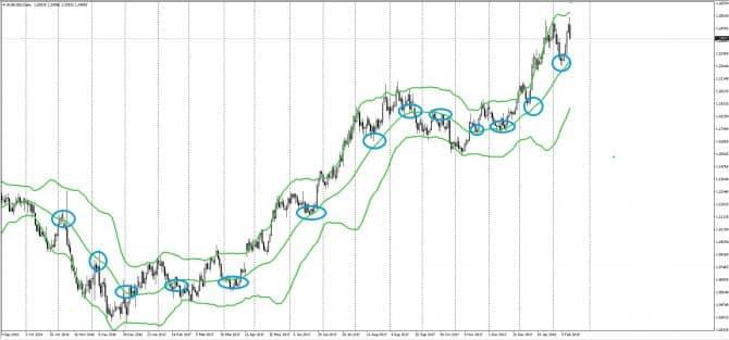 Трендовая стратегия при торговле на откате цены
