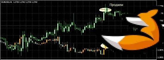 Стратегии на основе корреляции валютных пар