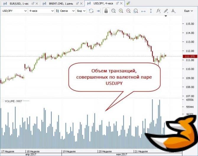 Cтратегия форекс - Объемы рынка