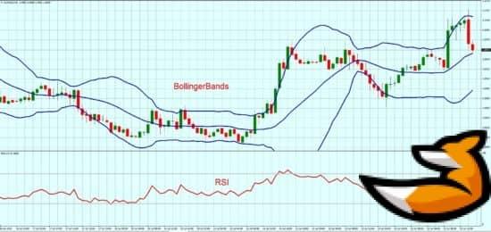 Сигналы RSI BB