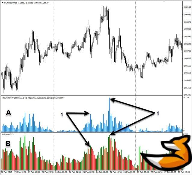 Индикатор Clusterdelta на графике