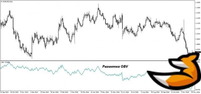 Индикатор OBV