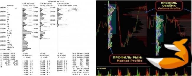 Market profile - индикатор горизонтальных объемов