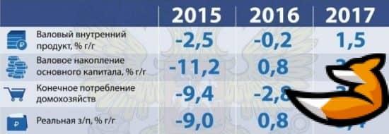 Индикаторы макроэкономического развития