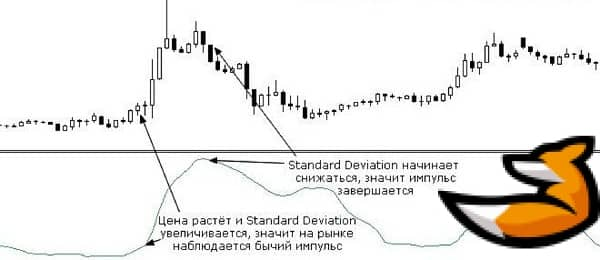 Сигналы Standard deviation
