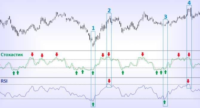 Торговля по stochastic и RSI