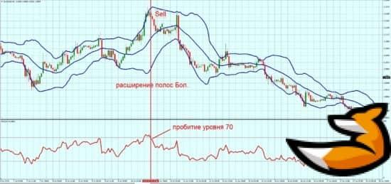 BB RSI на графике