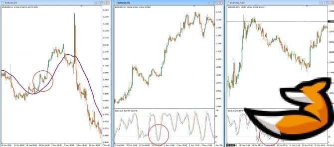 Таймфреймы для анализа движения рынка