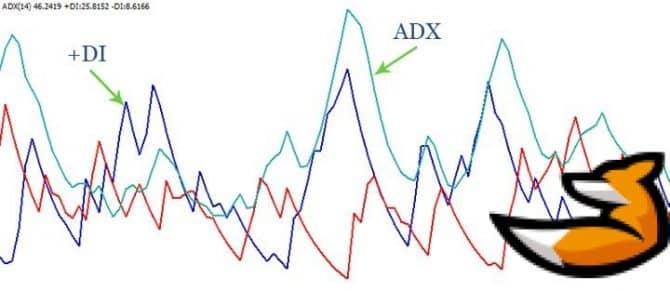 Сигналы Adx cobra