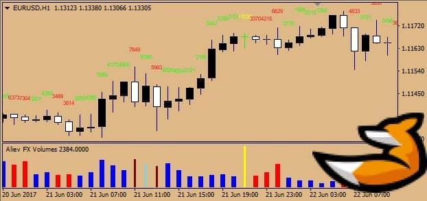 Индикатор Aliev fx volumes: описание сигналов