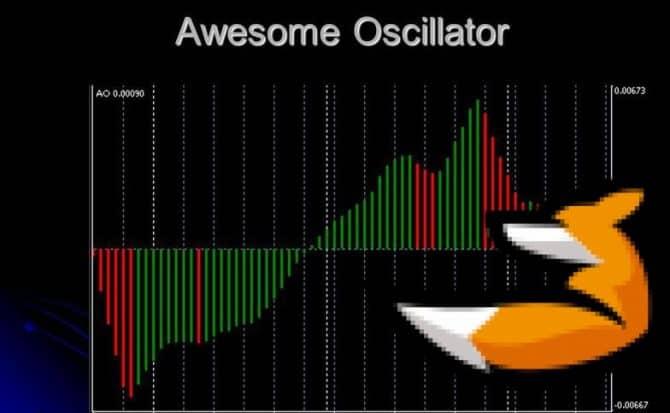 Awesome Oscillator