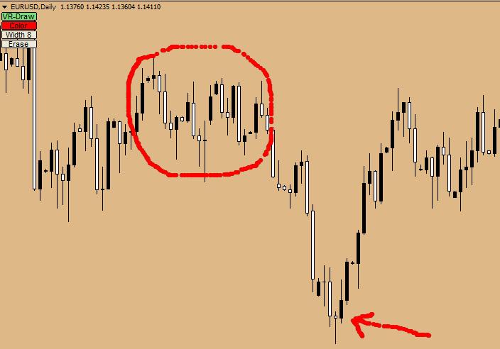 индикатор для рисования на графике форекс
