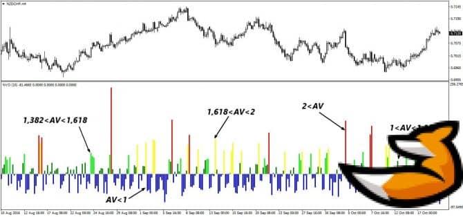 Normalized volume oscillator – индикатор поиска рыночных объемов