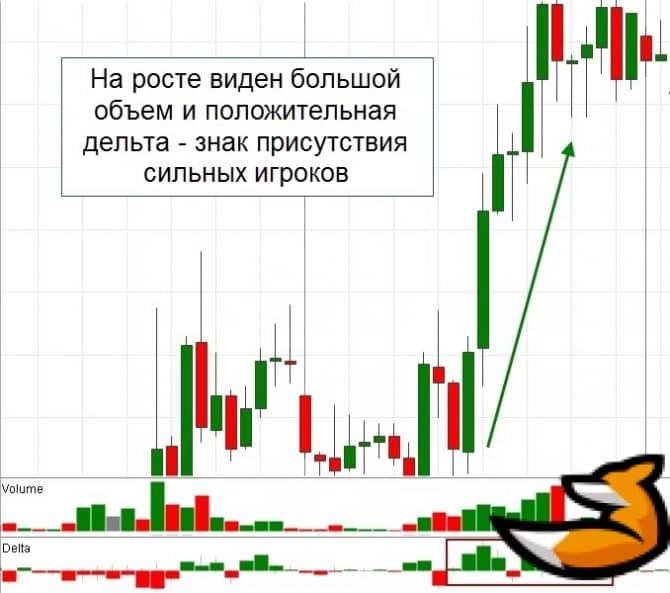 Индикатор дельта на графике