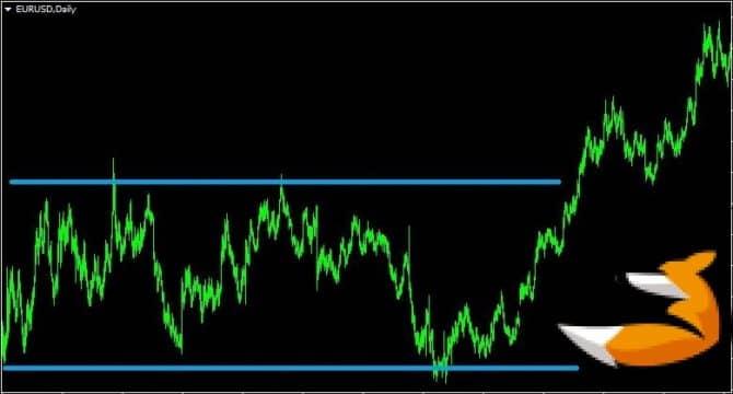 Volume spread analysis для торговли на форекс