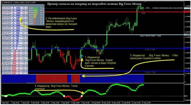 Торговая система «Big forex money»