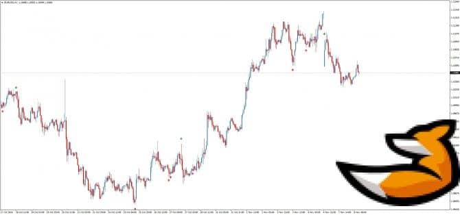Индикатор MA cross на графике