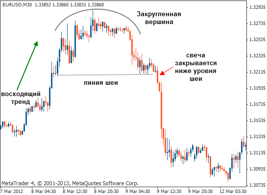 color macd и паттерны