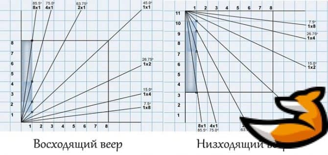 Веер ганна - индикатор для построения лучей