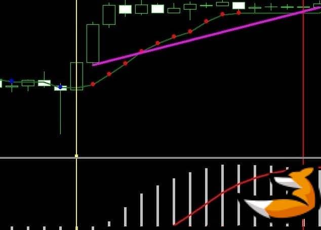 Адаптивная скользящая средняя - индикатор тренда