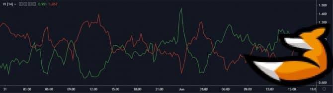 Vortex - индикатор тренда