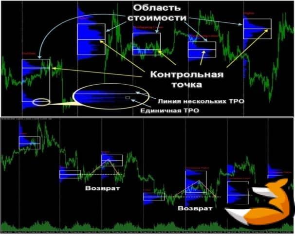 Market profile для mt4
