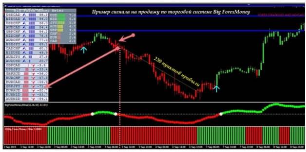 Стратегия «Forex big money»