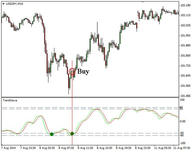 Индикатор trendwave:настройки