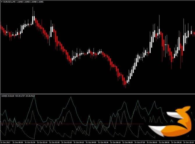 Adx cobra – индикатор Forex