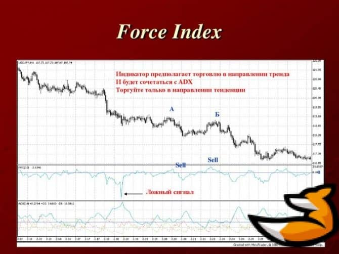 Индикатор Force index