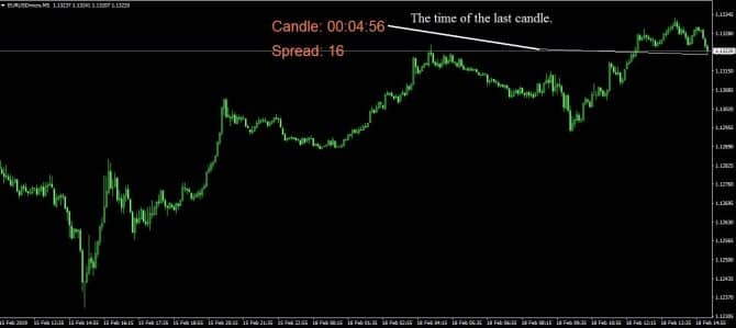 Индикатор EJ Candle Time