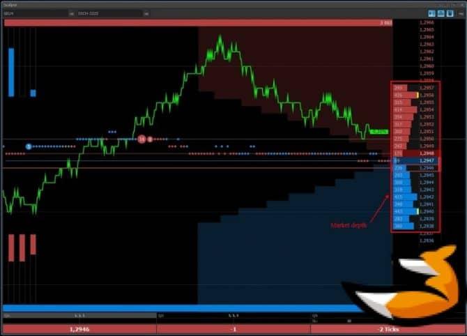 Market depth на графике