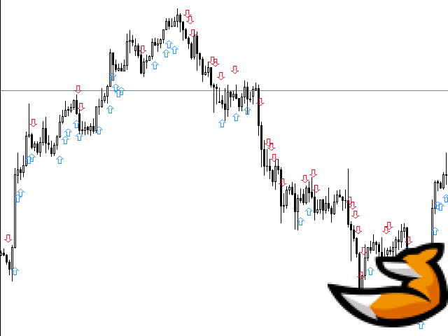 Price action: индикатор для мт4