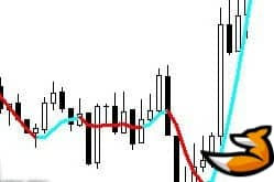 Zwinnercolorsignals – индикатор по типу MA