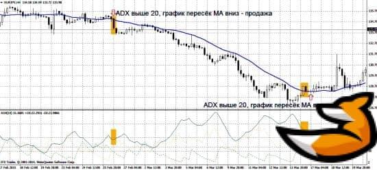 Индикатор ADX cobra