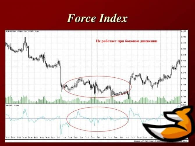 Force index на графике