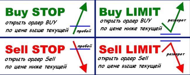 стратегия торговли отложенными ордерами