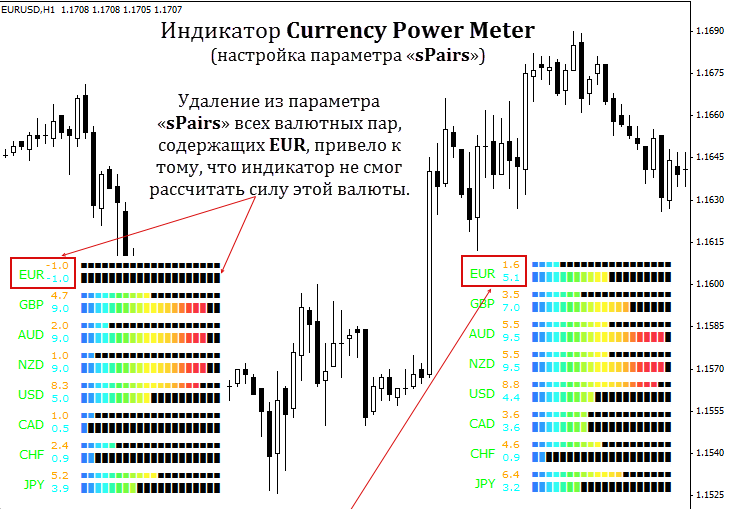 Индикатор силы валют Currency power meter
