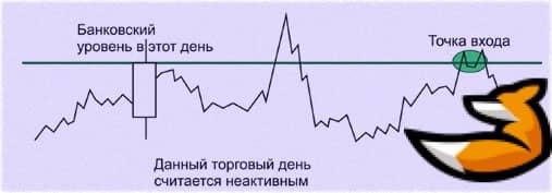 Банковский уровень на форексе