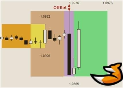 Индикатор времени сессий форекс