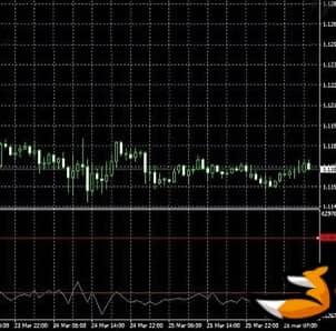Индикатор OBV: стратегии торговли