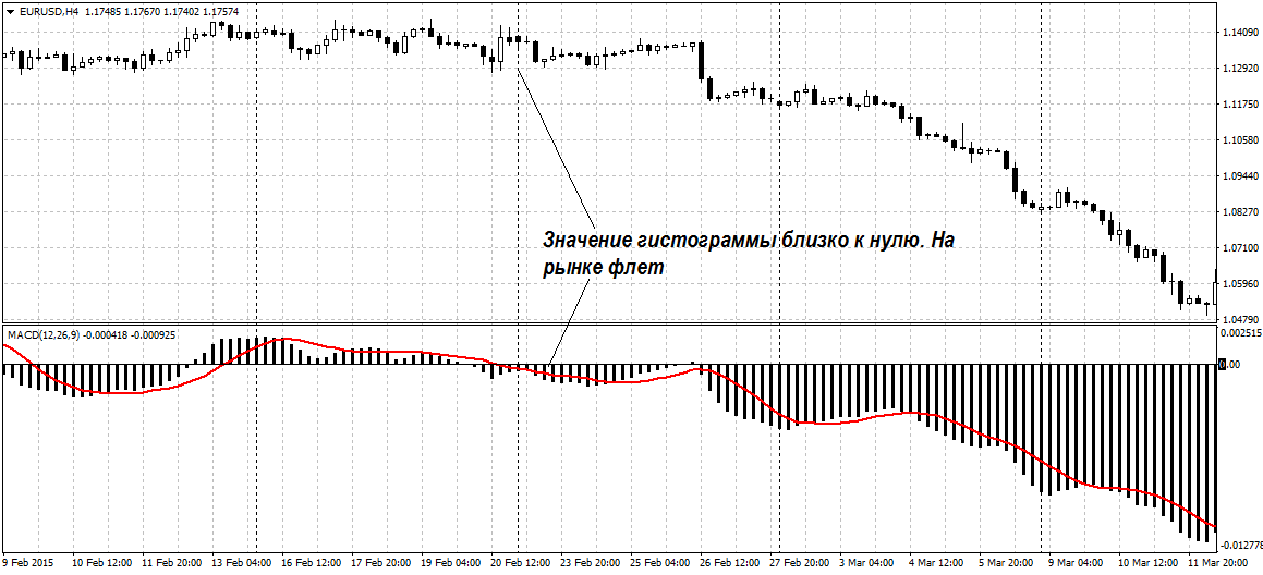 macd stochastic