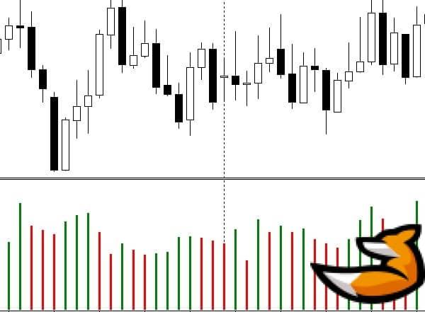 Индикатор объема торговли форекс – volumes для meta trader