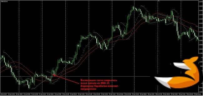 Стратегия «moving average + parabolic sar»