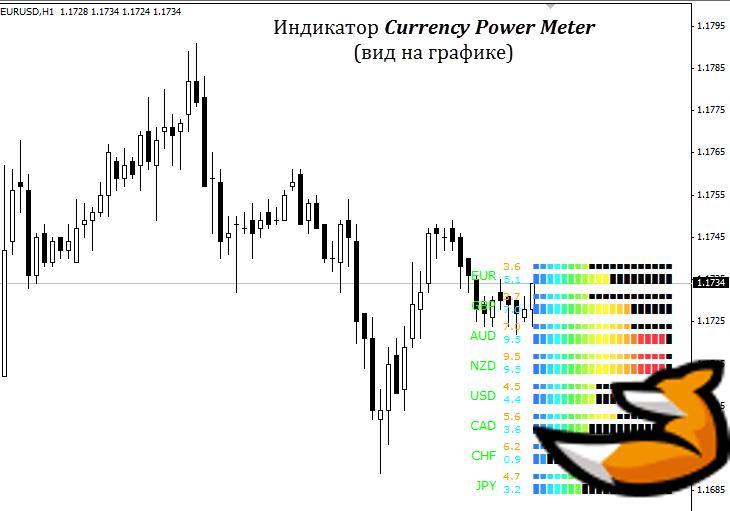 Торговая стратегия на основе силы валют