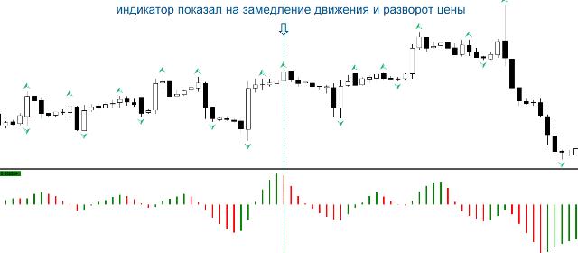 Индикатор Acceleration Oscillator
