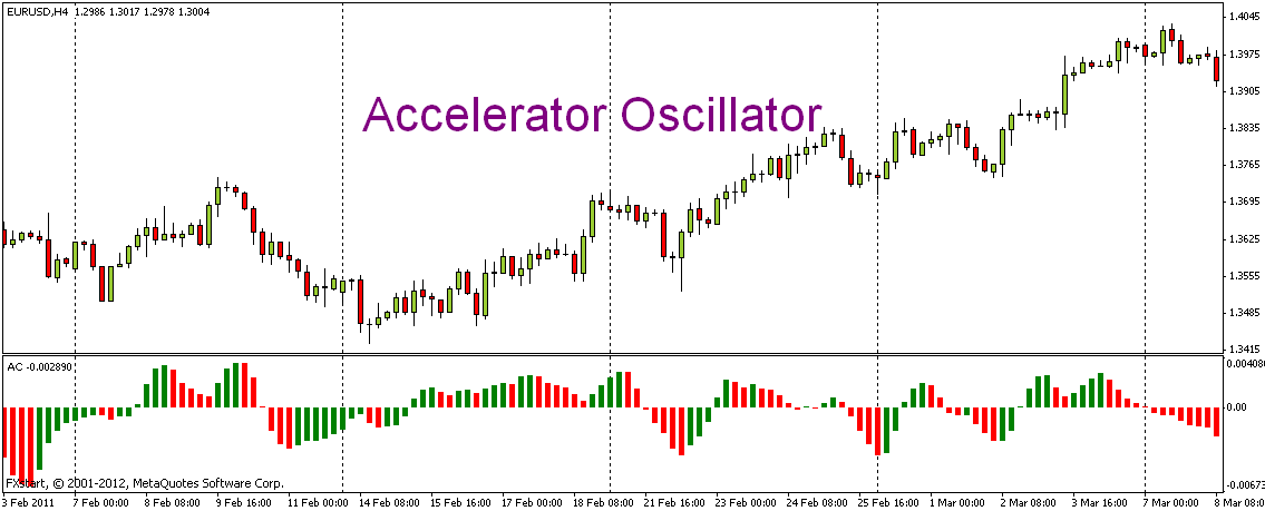 Индикатор Accelerator oscillator
